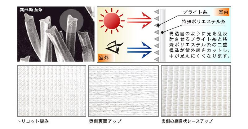 トリコット編み/奥側裏面アップ/表側の網目状レースアップ