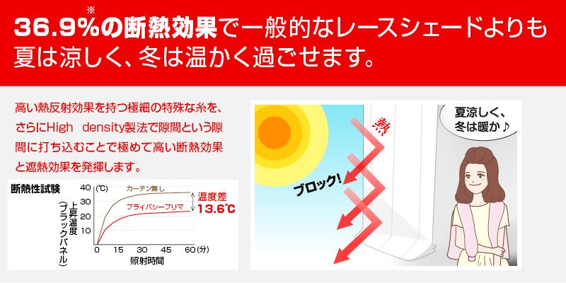 13.6度の断熱効果で一般的なレースカーテンよりも夏は涼しく、冬は温かく過ごせます。