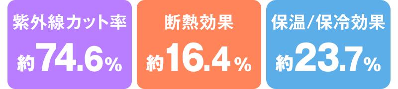 紫外線カット率 約74.6%、断熱効果 約16.4%,保温/保冷効果 約23/7%