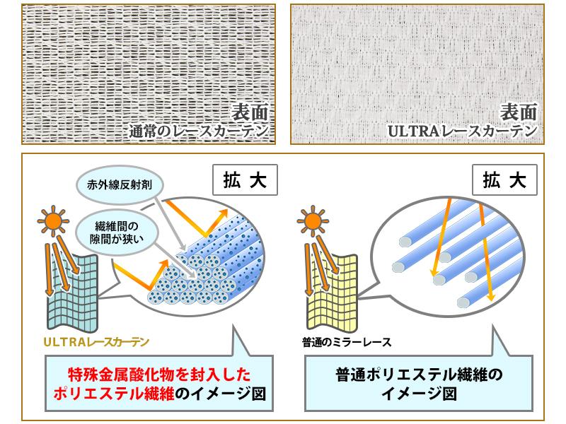 特殊金属酸化物を封入したポリエステル繊維のイメージ図
