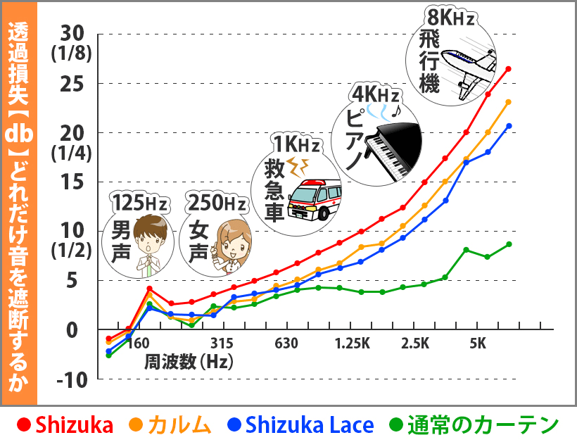 減音効果グラフ アラーム音 約40% ピアノ音約60% ジェット音 約70% ※ただし周波数の低い音(低音)になるほど効果は薄れてきます。