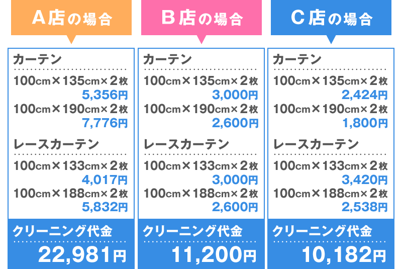A店22,981円、B店11,200円、C店10,182円