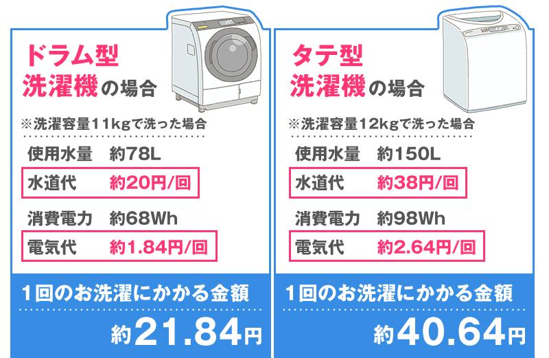 1回のお洗濯にかかる金額は、ドラム型洗濯機で約21.84円、タテ型洗濯機で約40.64円