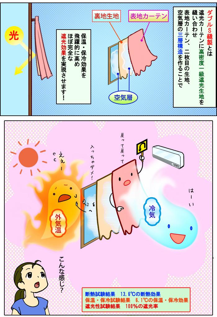 保温・保冷効果を飛躍的に高め・しかもほぼ完全な遮光効果を実現!