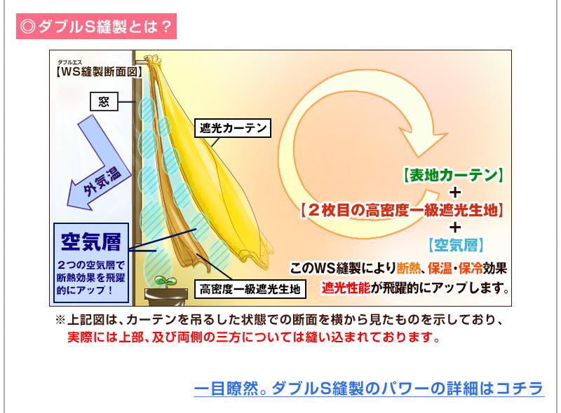 ダブルS縫製イメージ(図ではカーテンを吊るした状態での断面を横から見たものを示しており、実際には上部・及び両側の三方については縫い込まれております。)